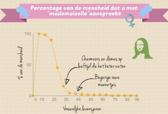 "Grafiek: bevolkingspercentage dat u ""mademoiselle"" noemt"